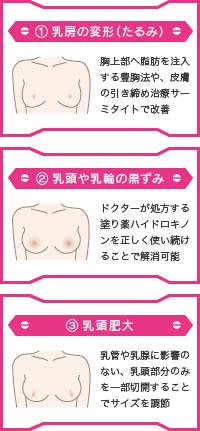 胸の悩みは、乳房や乳首の形・たるみ・大きさ・色