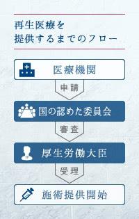 ステップ1:再生医療の安全を守る取り組みを知ろう