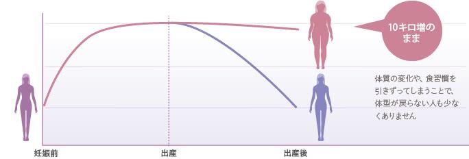 産後に起こりうる体型変化のグラフ