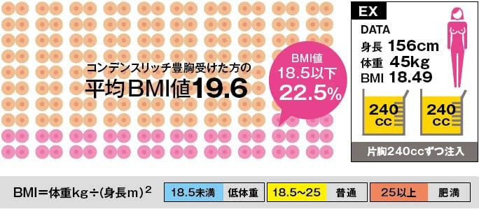コンデンスリッチ豊胸を受けた方の平均BMI値
