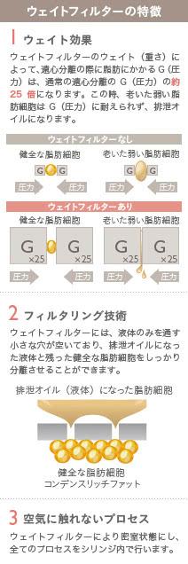 コンデンスリッチ豊胸の施術3