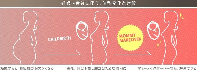 妊娠〜産後に伴う、体型の変化と対策