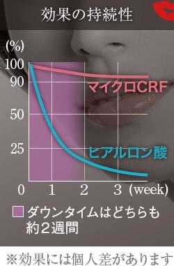 唇キレイが長期間持続するマイクロCRF