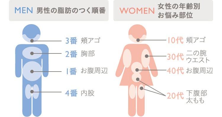 【男女別】脂肪が気になる部位