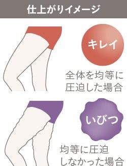 脂肪吸引術後のむくみを防ぐ、圧迫固定の注意点