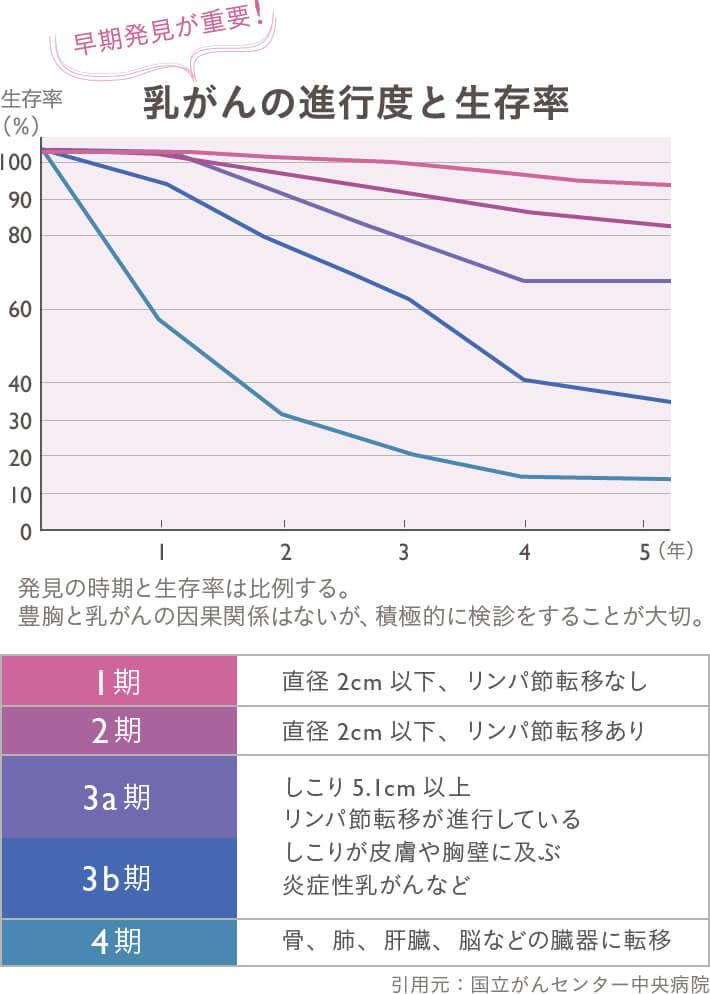 乳がんの進行度と生存率