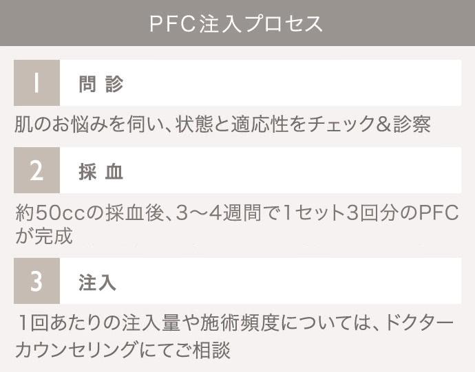 PFC注入(自己血液療法)の施術2